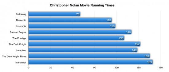 Christopher nolan running times