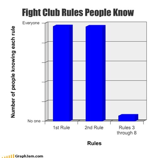 fight club graph