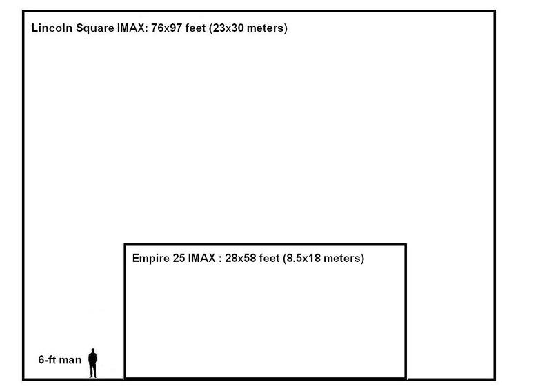 IMAX vs. Digital IMAX