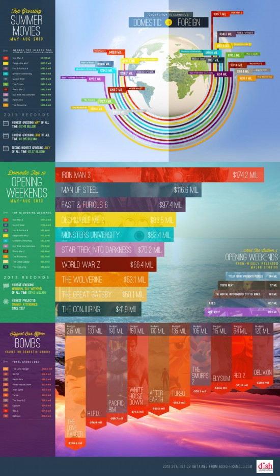 2013-summer-movies-infographic