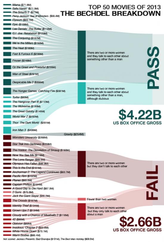 Bechdel 2013 Box Office