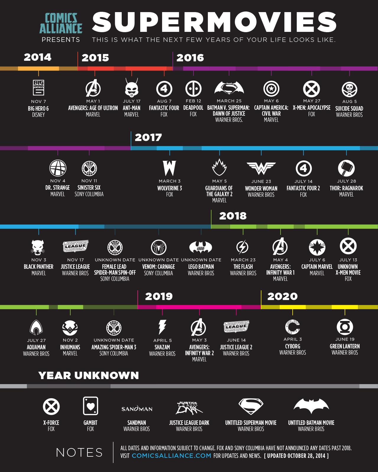 marvel film 2025