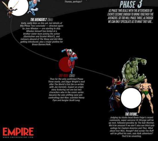 Empire Marvel Infographic