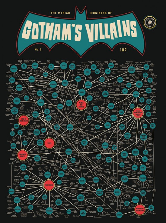Gothams Villains