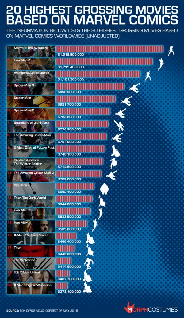Marvel Box Office Infographic