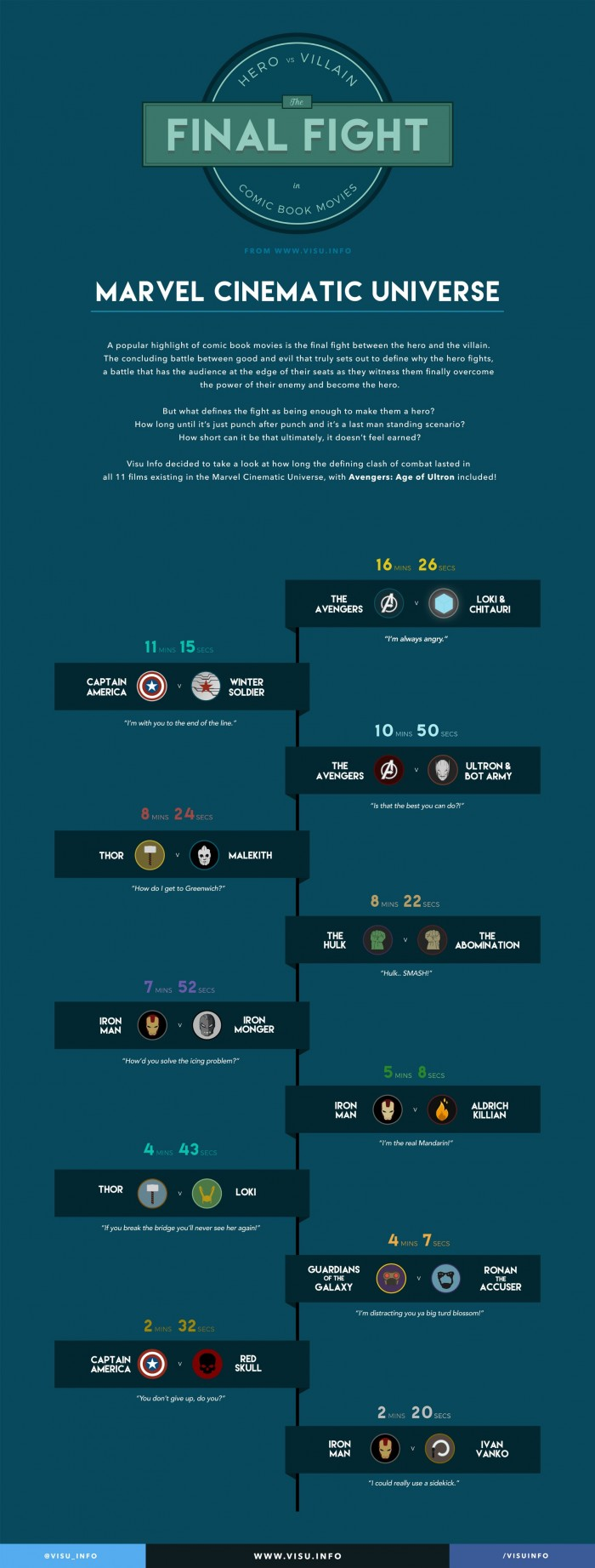 Marvel Fights Infographic