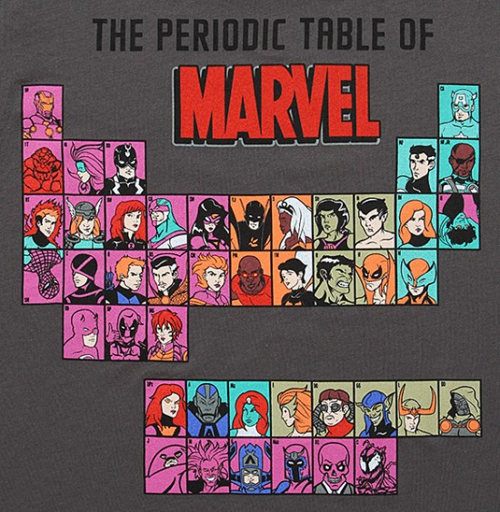 Periodic Table of Marvel