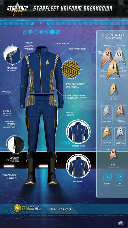 Star Trek Discovery uniform infographic
