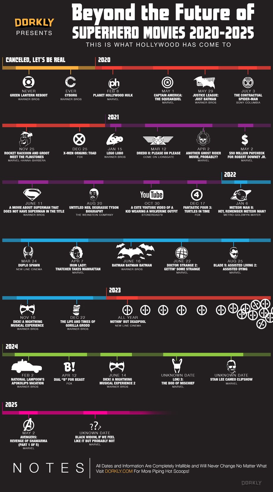 lol: superhero movie calendar from 2020-2025