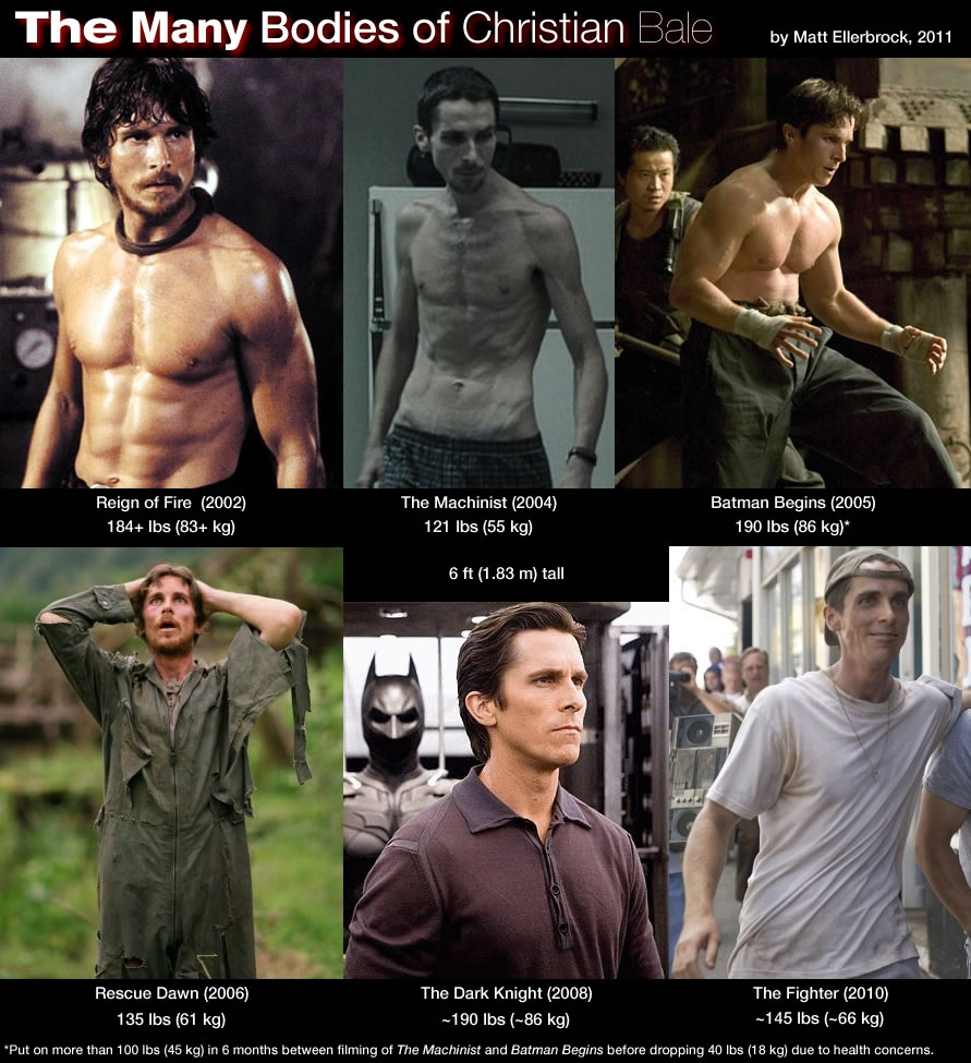 Infographic The Many Bodies Of Christian Bale Film