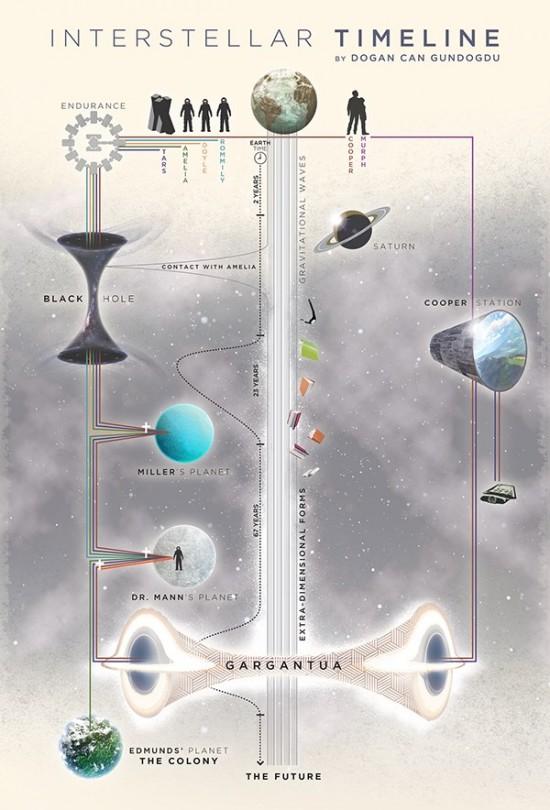 Interstellar Timeline Chart