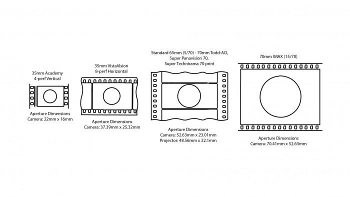 film formats comparison