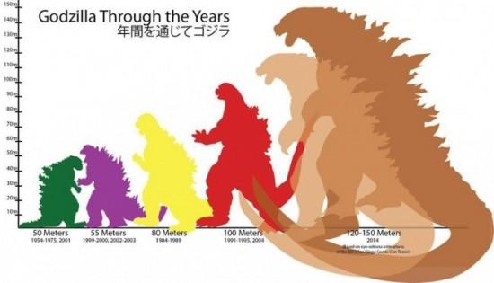 'Godzilla' Size Chart