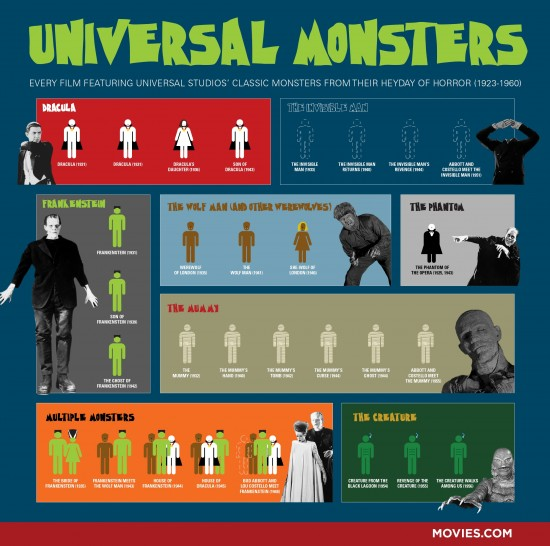 A Guide to the Golden Age of Universal Monsters, All in One Image