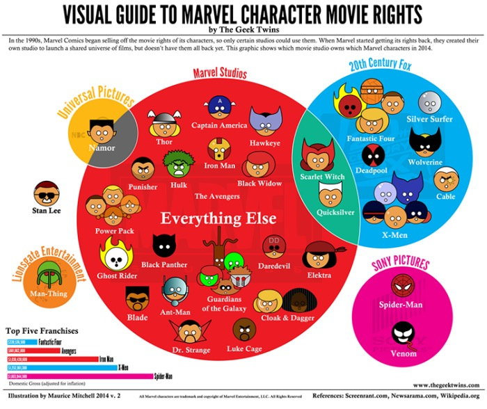 Visual Guide to Marvel Character Movie Rights Infographic