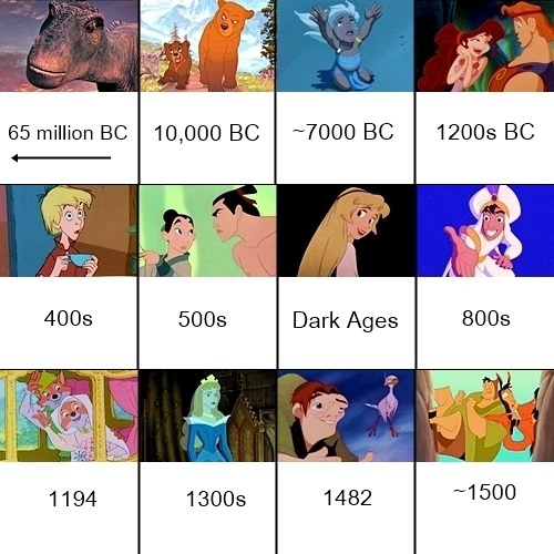 disney animated movie timeline chronological order based on