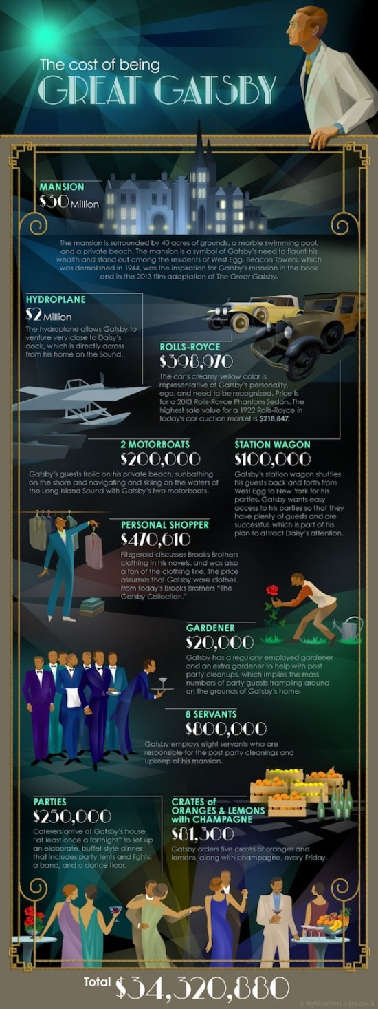 Infographic: How Much Would It Cost To Be Great Gatsby