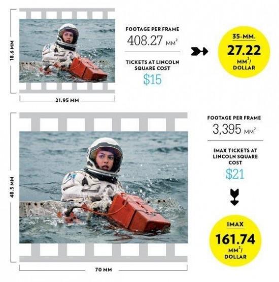 IMAX film frame