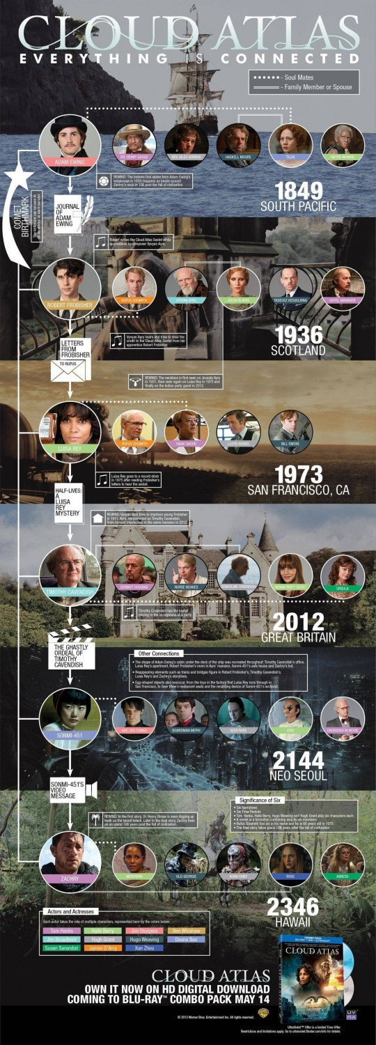 Cloud Atlas storyline connection graphic