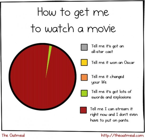 A Pie Chart Explains How to Get People to Watch a Movie