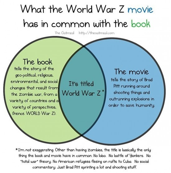 Things the World War Z book has in common with the movie [Venn Diagram]