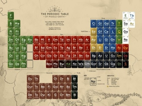 The Periodic Table Of Middle-Earth Breaks It All Down