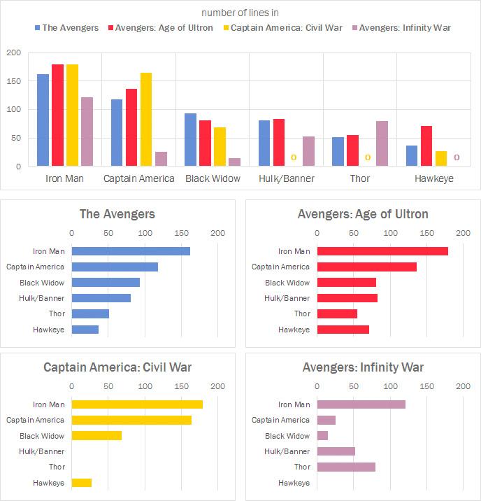 Avengers Dialogue Graphs