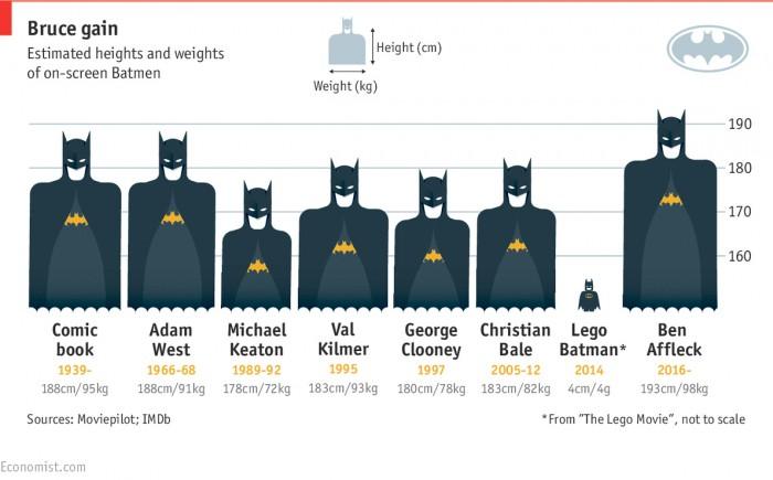 batman-physique-infographic