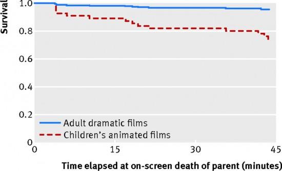 childrens movie death study