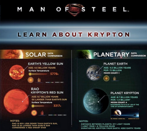 man of steel infographic