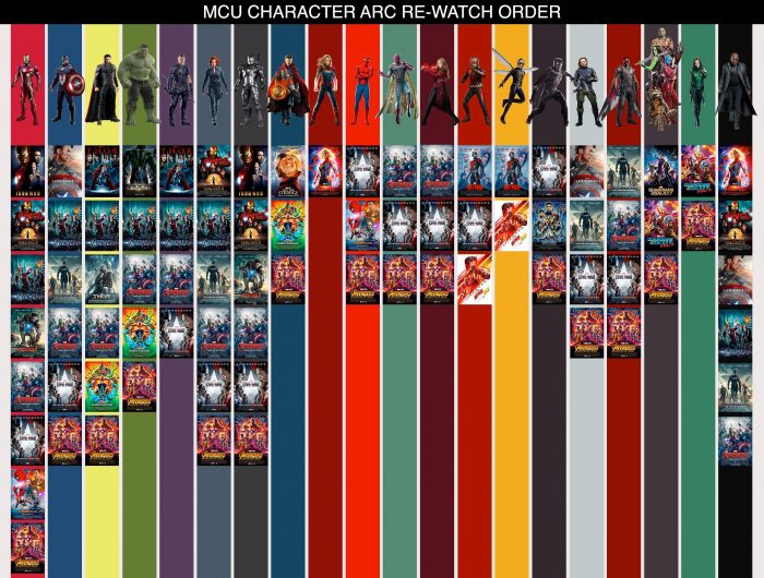 Marvel Cinematic Universe Character Arc Chart