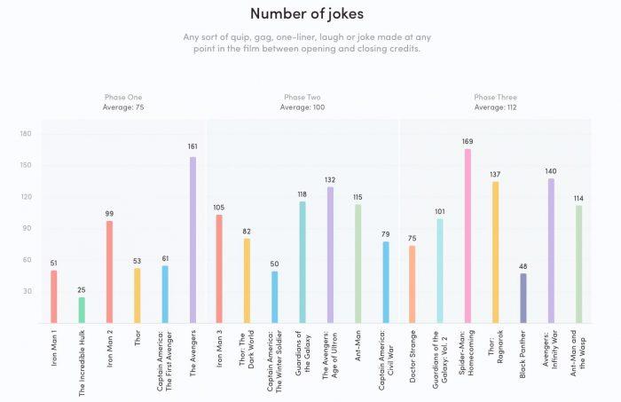 Marvel Joke Count Chart