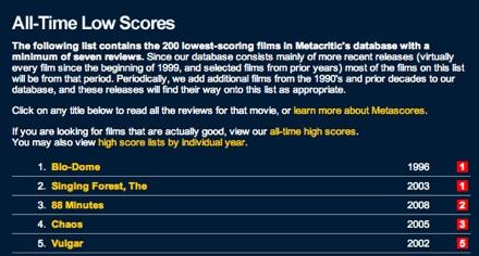 Metacritic.com's Low Scores