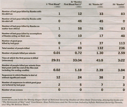 rambo-death-chart.jpg