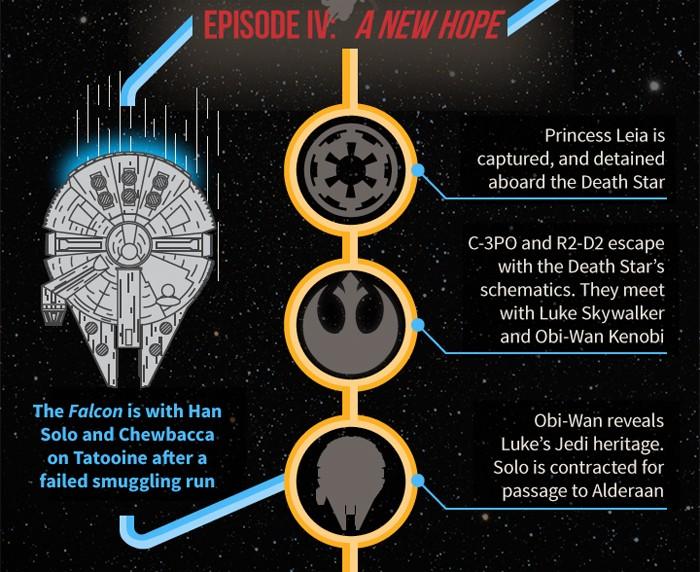 Star Wars - Millennium Falcon infographic