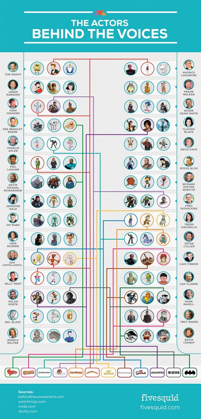 voiceactors-infographic-full