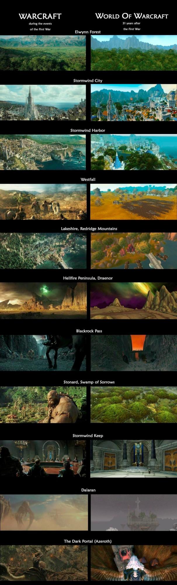 warcraft-movie-game-comparison