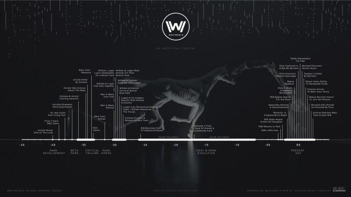 westworld timeline