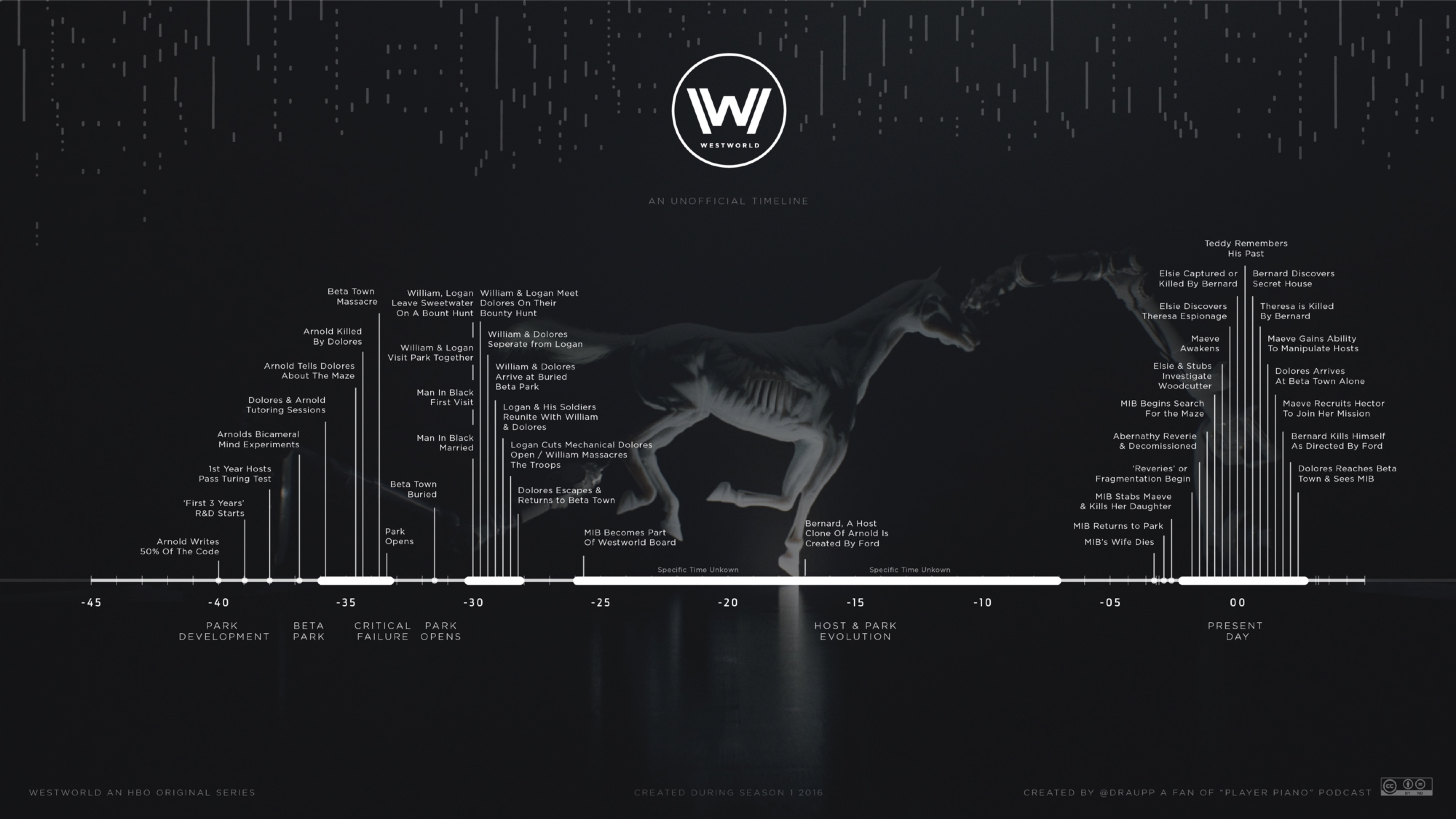 chronological westworld timeline