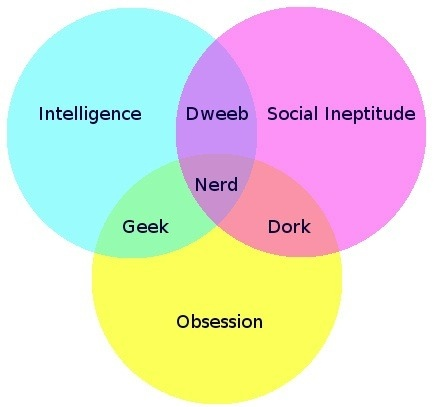 dweeb, dork, geek, or nerd venn diagram